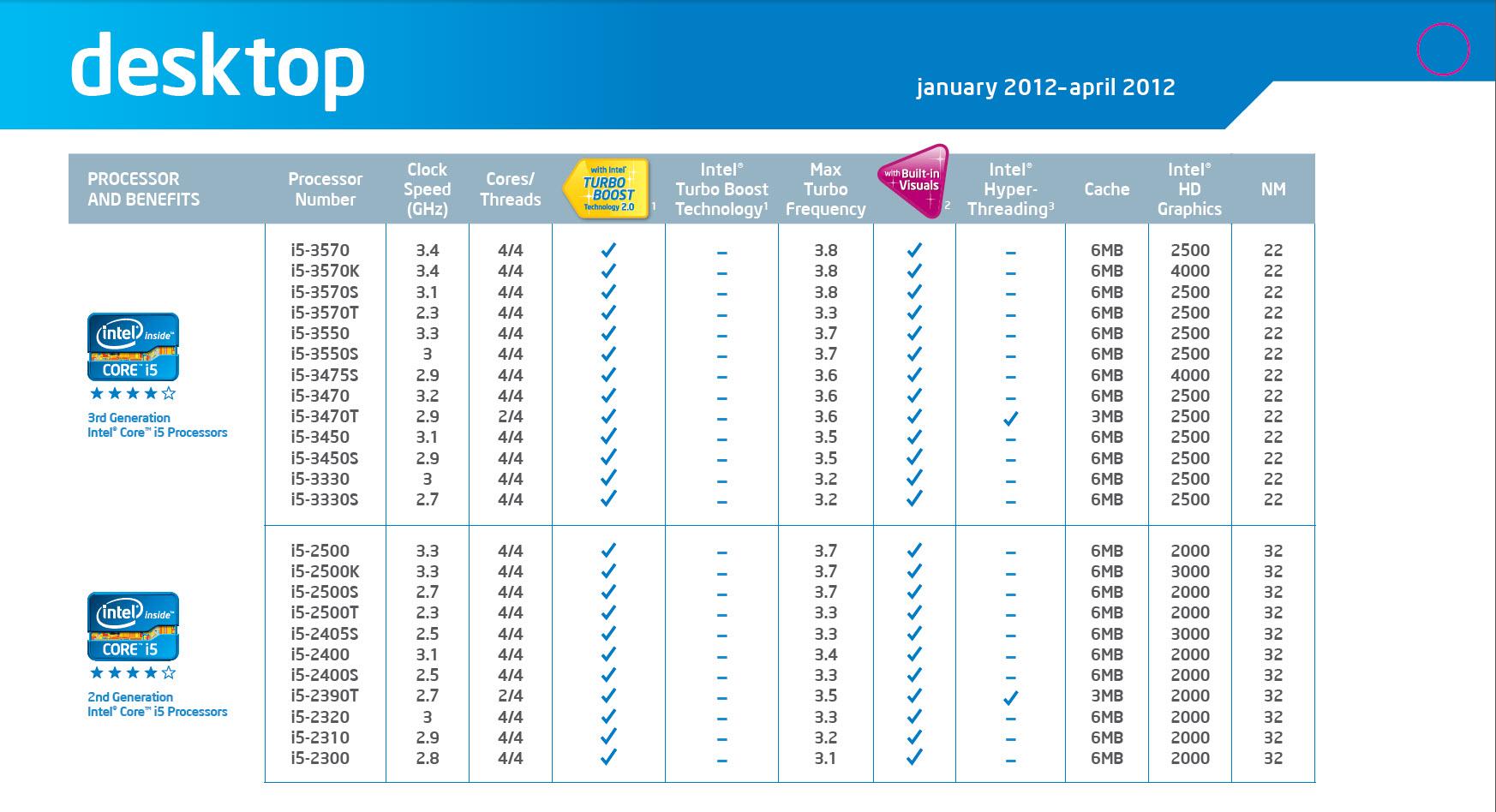 Intel Xeon Processor List