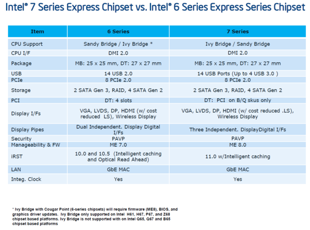 Intel Announces the 7-Series Panther Point Chipset, Twelve