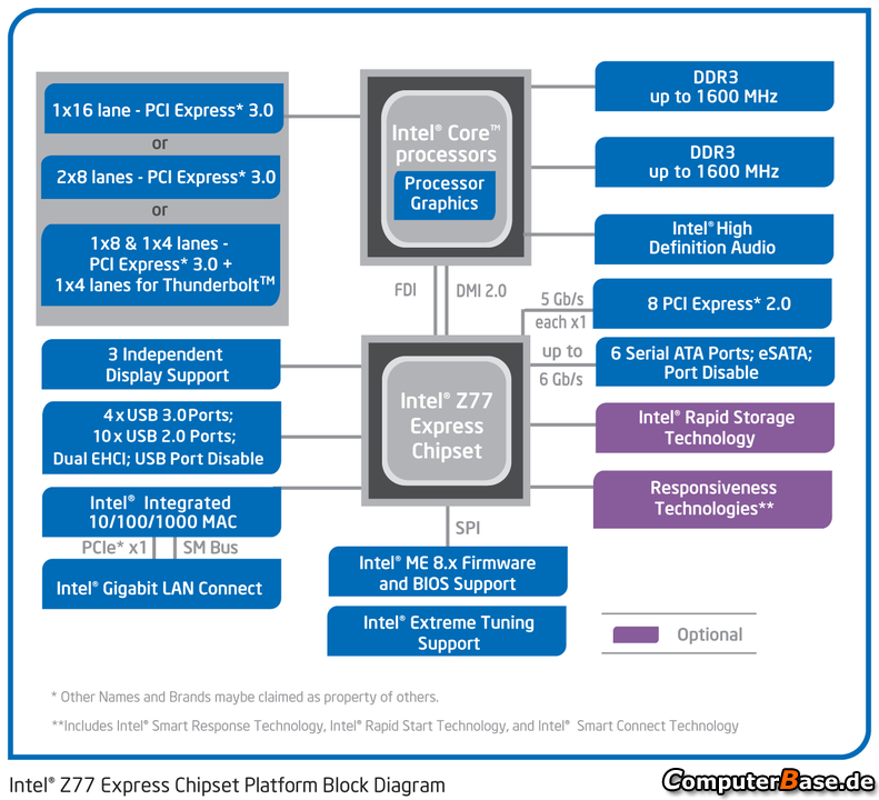 INTEL PANTHER POINT QS77 CHIPSET DRIVERS WINDOWS 7