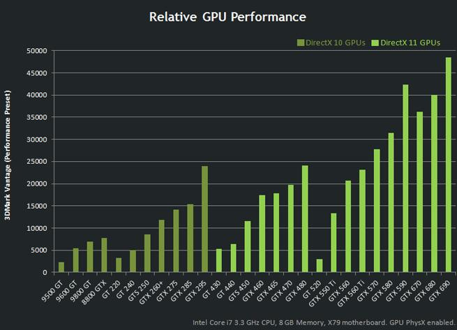 Hashcat GPU benchmarking table for Nvidia en AMD