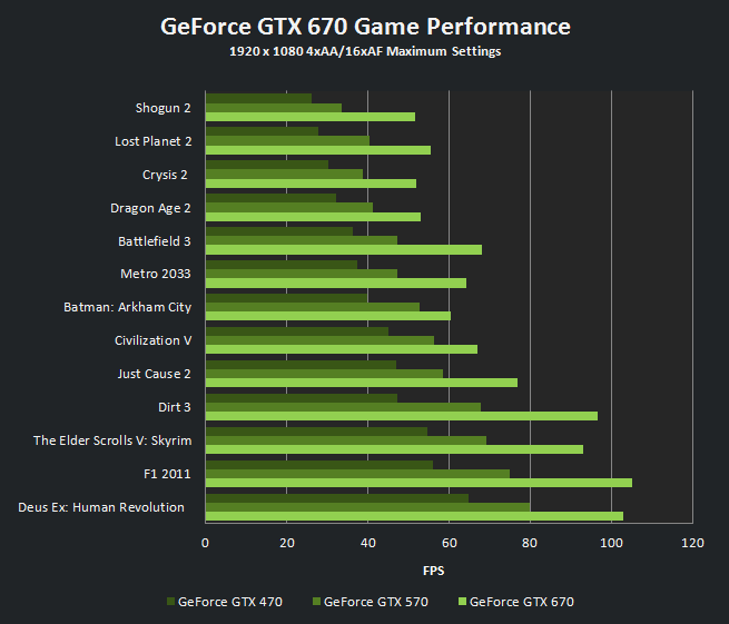 Nvidia Unleashes The Geforce Gtx 670 Graphics Card