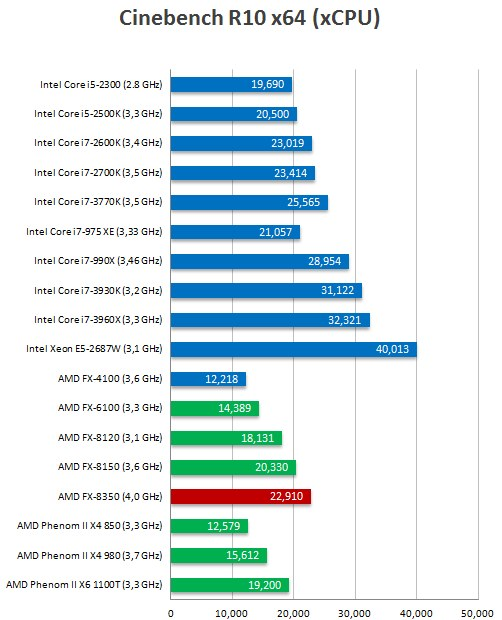 Amd Vishera Fx 8350 X86 Piledriver Gets Pitted Against Fx 8150 In