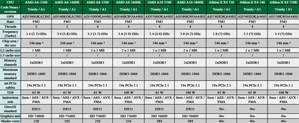 Amd Piledriver Based Athlon Ii X4 Cpus Detailed Fm2 Socket A85x Chipset Motherboards Specs Revealed