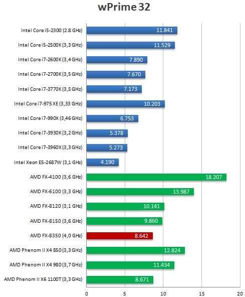 AMD FX 8150 CPU Overheating