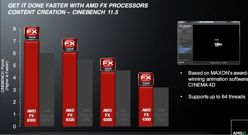 AMD Officially Launches the Piledriver Based FX Vishera