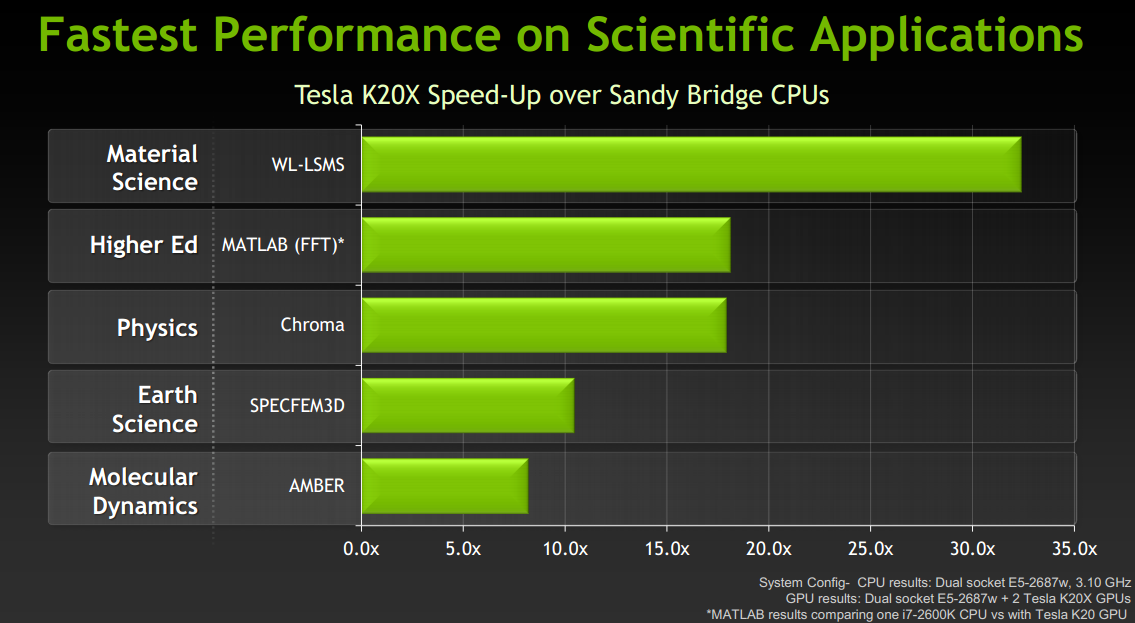 NVIDIA Unveils Tesla K20X and K20 - World's Fastest, Most ...
