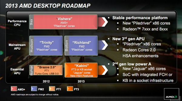 AMD 2013