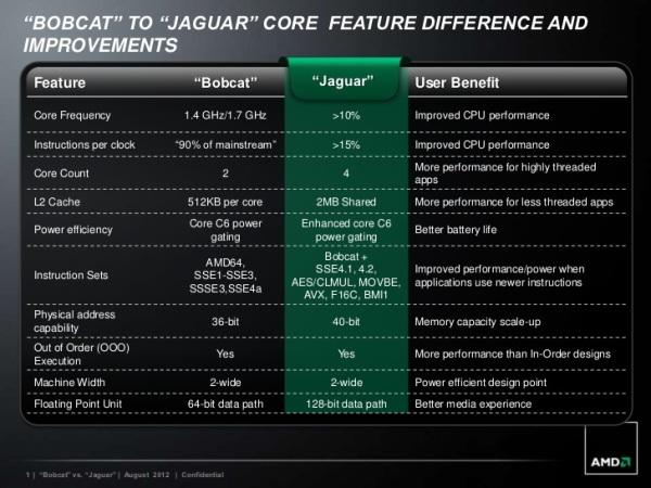 AMD Jaguar