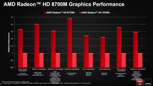HD 8700M Performance