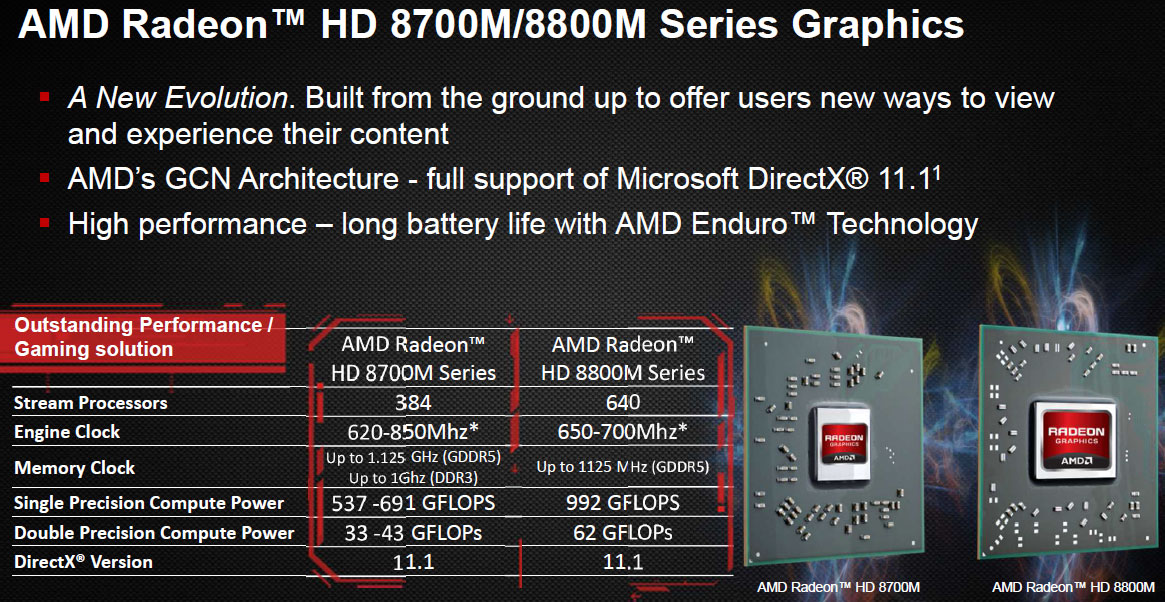 AMD Radeon HD 8700M Display Drivers Download