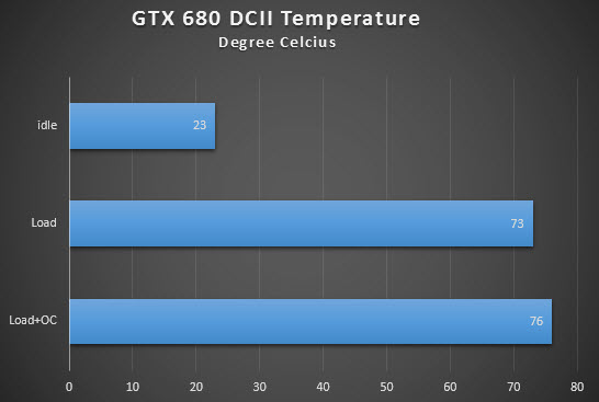 GTX 680 DCII Temps