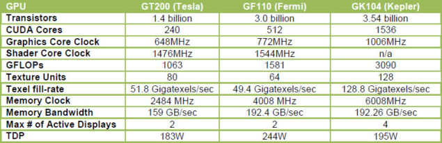 GK104 Specifications