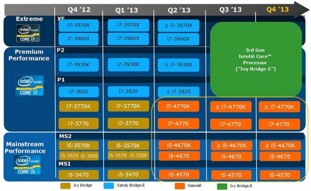 Intel CPU Roadmap 2013_1