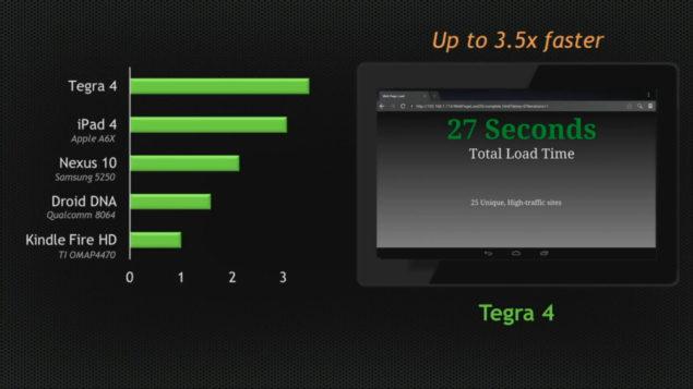 Tegra 4 Performance