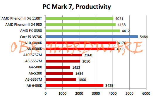 AMD APU Performance_3