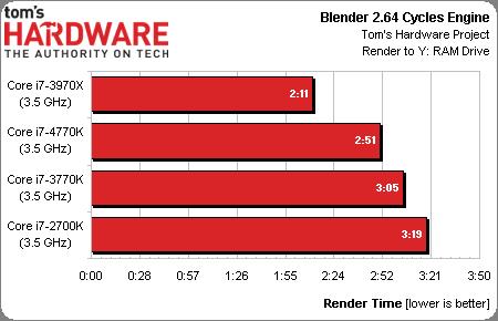 4770K Multi threaded performance
