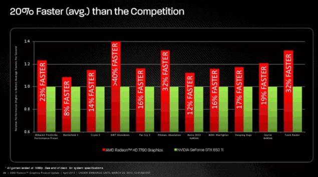 AMD HD 7790 vs GTX 650 Ti