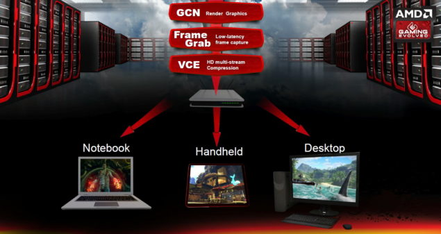 AMD Radeon Sky series Tech