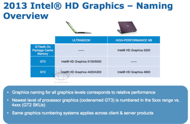 Intel Haswell HD Graphics