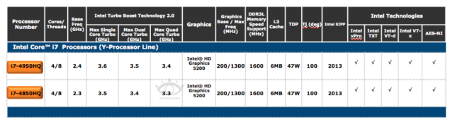 Intel Haswell Mobile Processors