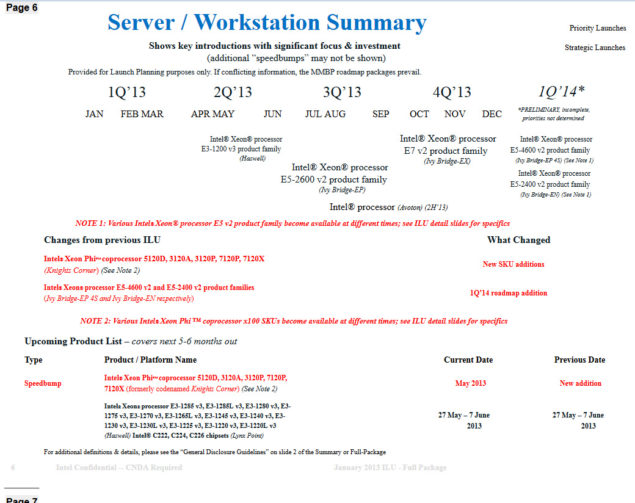 Intel Server Roadmap