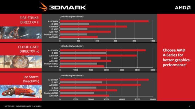 AMD APU Performance