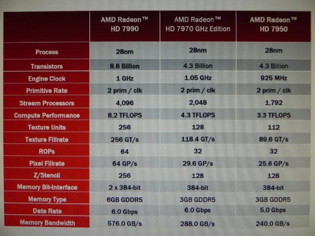 AMD Radeon HD 7990 SPecs