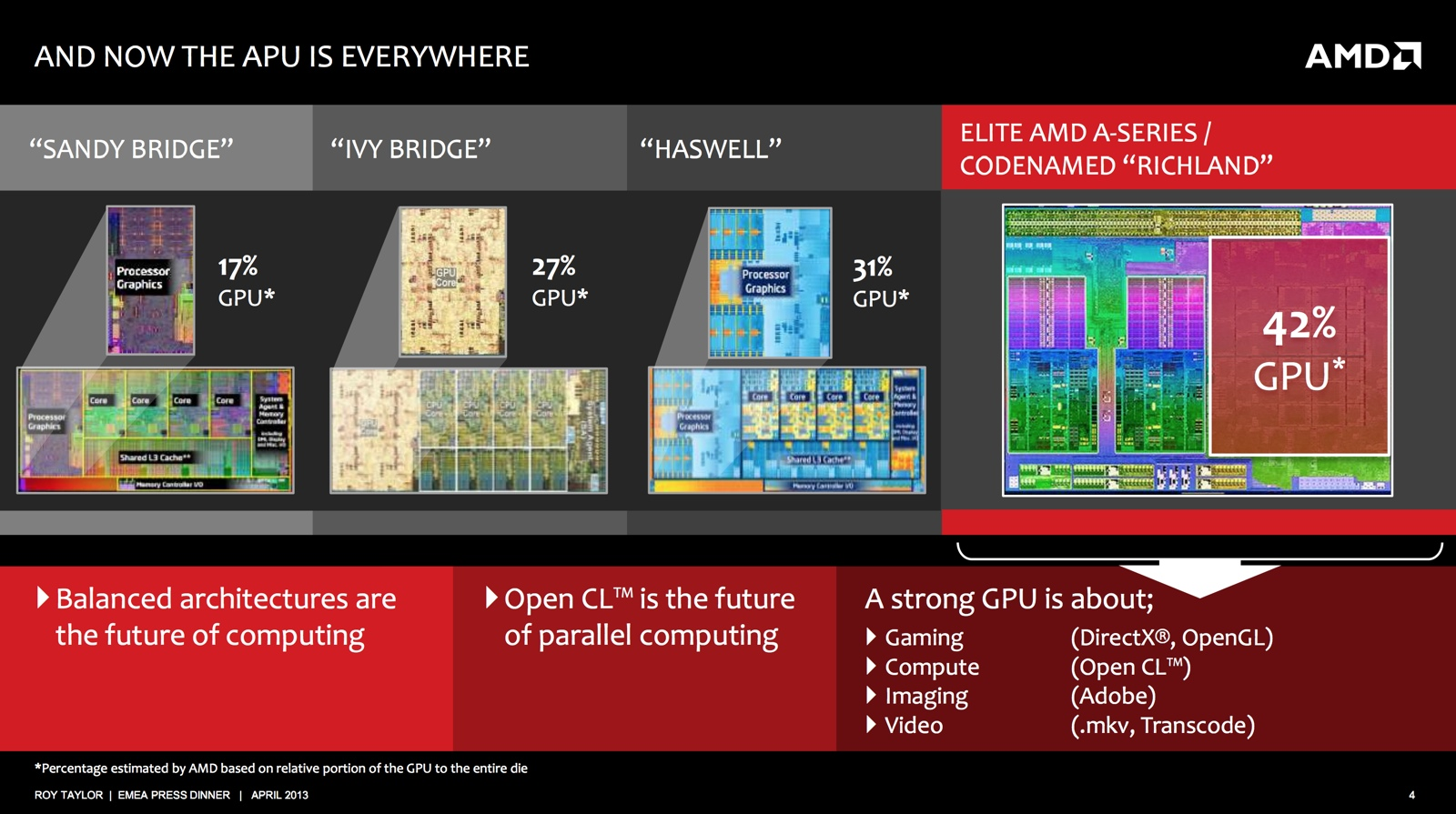 AMD Richland APU Prices Leaked - Scheduled For Launch on 4th June