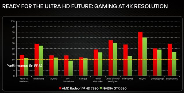 HD 7990 Performance