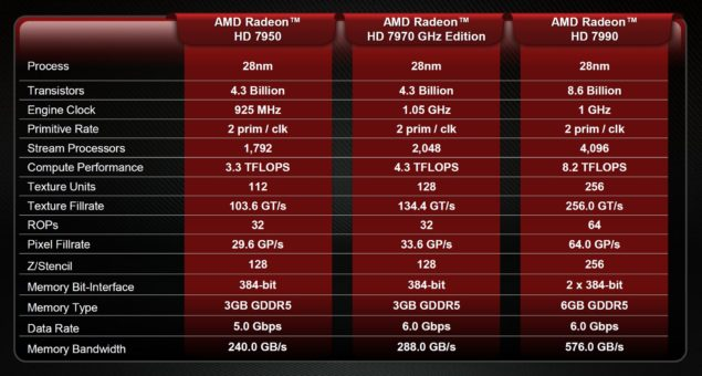 Amd retakes gpu performance throne with the radeon hd 7990 malta hd 7990 performance hd 7990 specs publicscrutiny Gallery