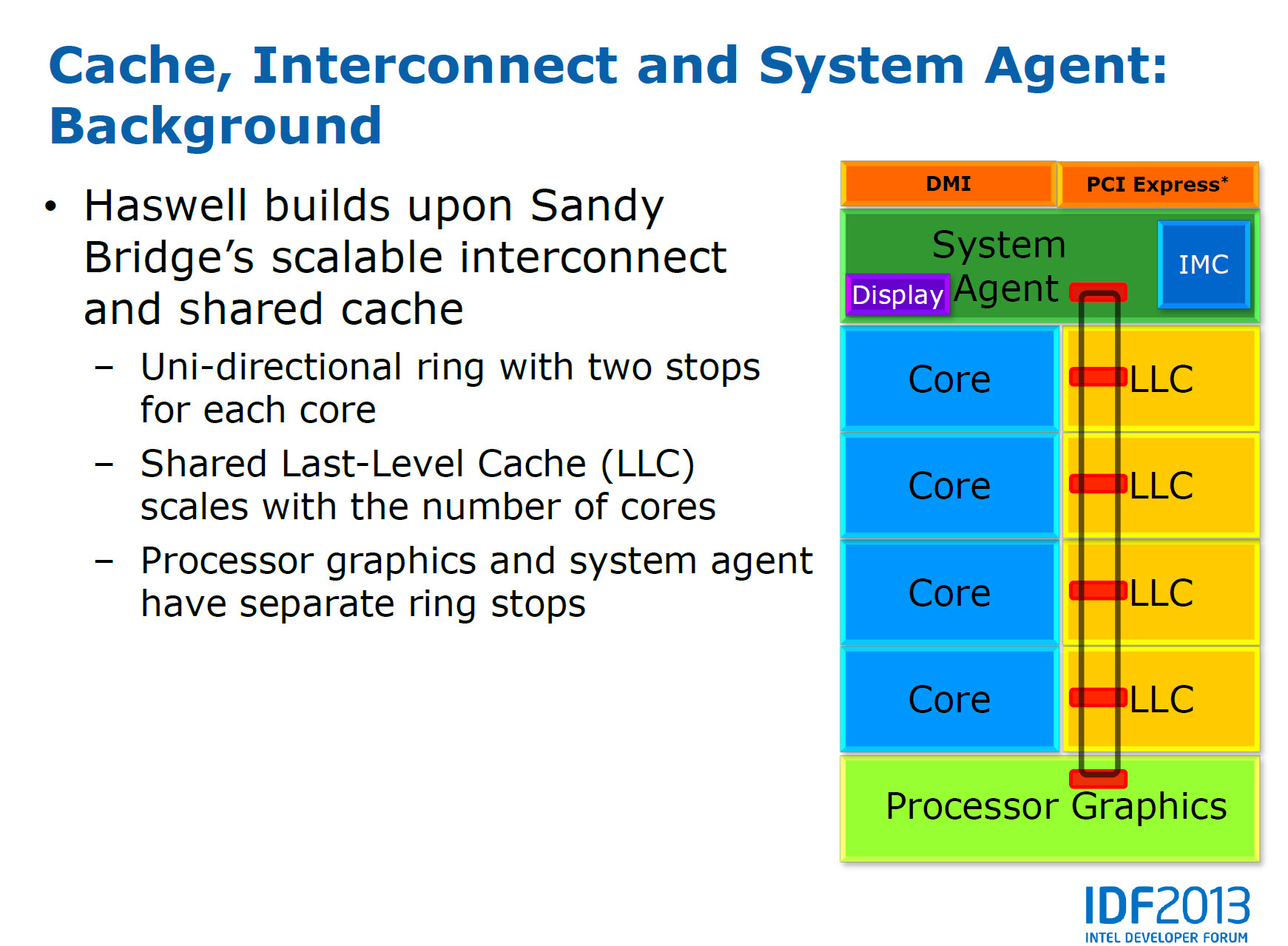 IDF 2013: Intel Details Haswell Microarchitecture, New