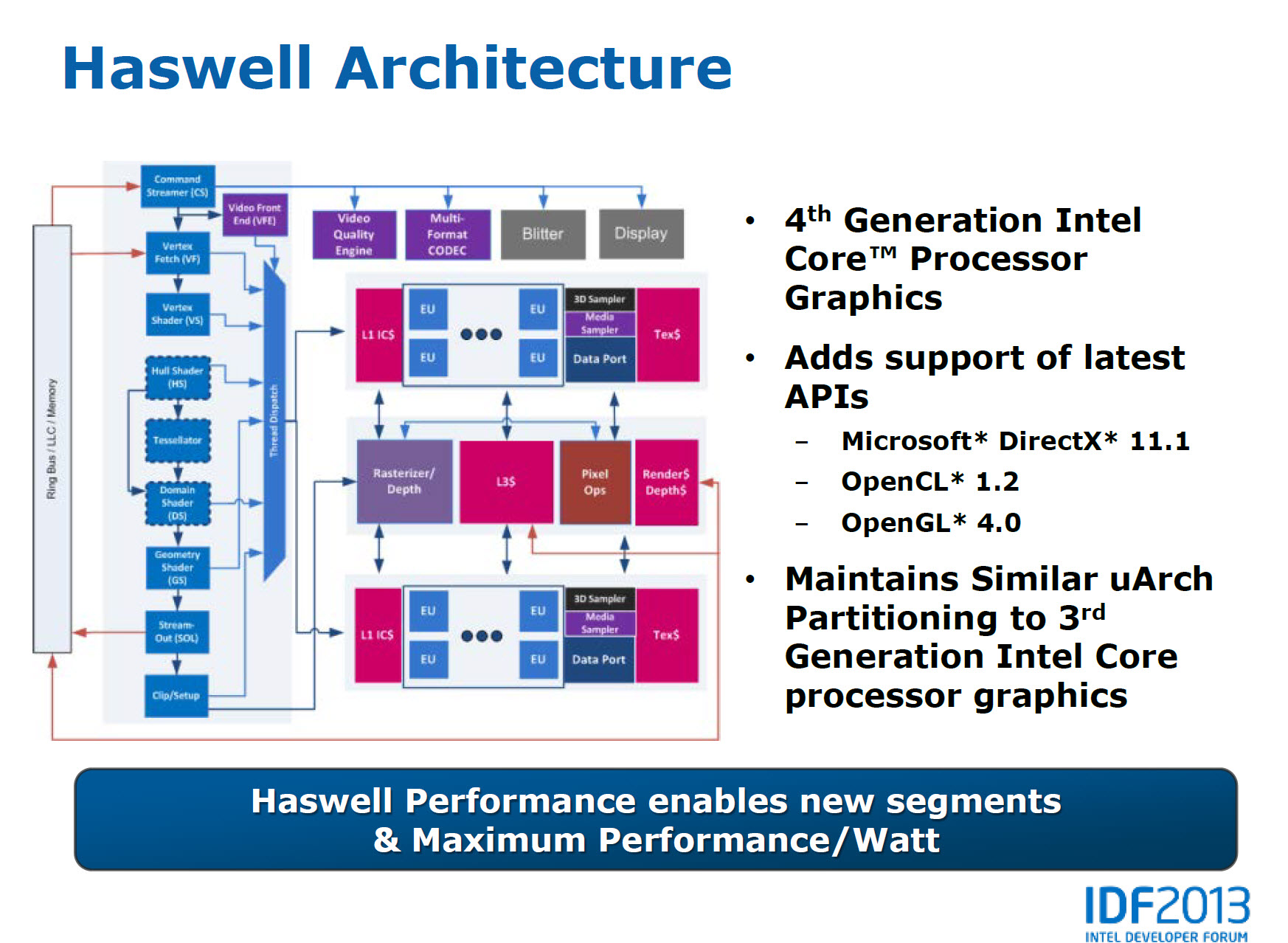 Idf 2013  Intel Details Haswell Microarchitecture  New