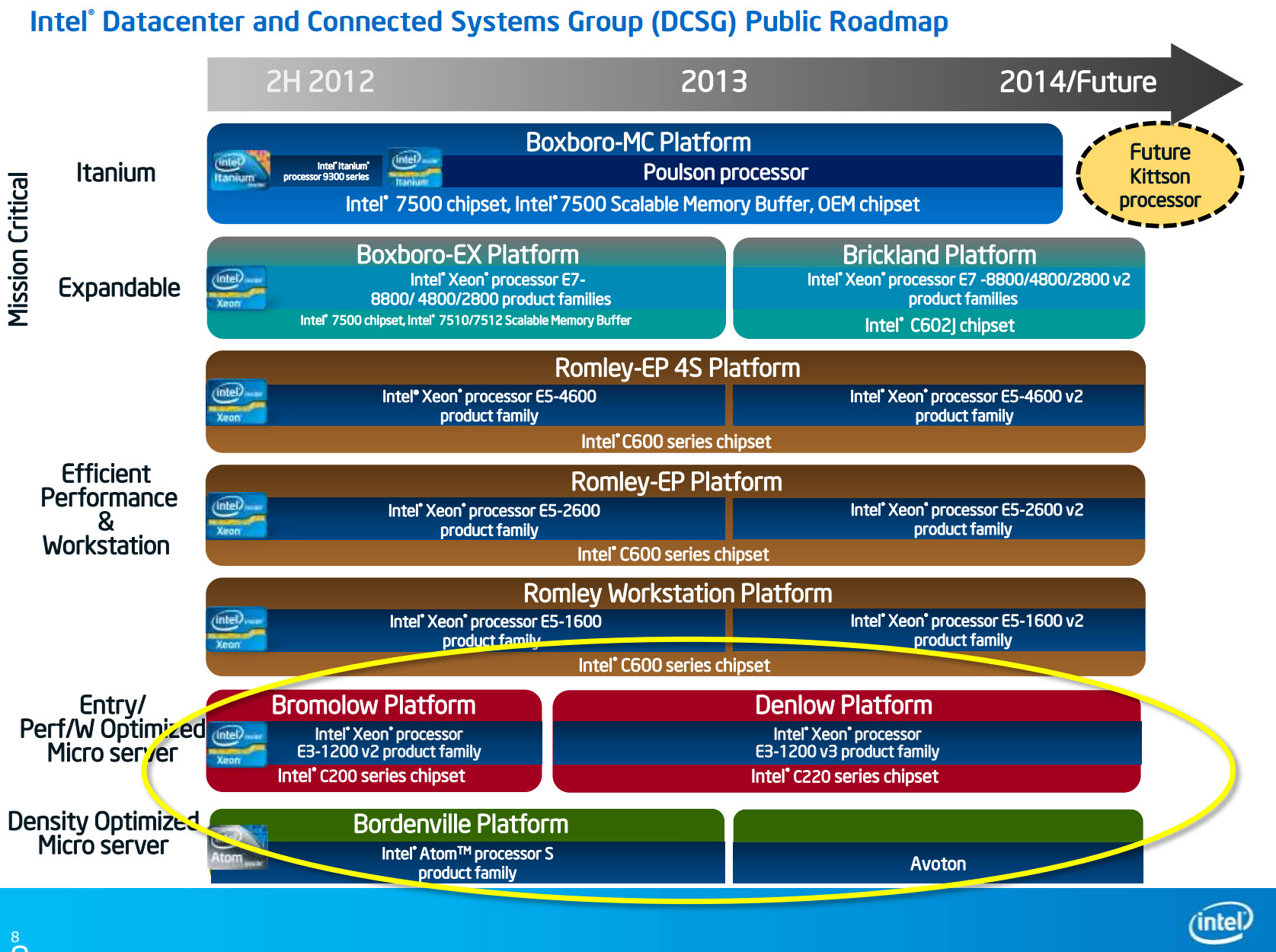 intel datacenter roadmap 2013 2014