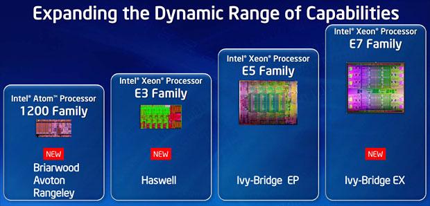 Xeon E7 Ivytown