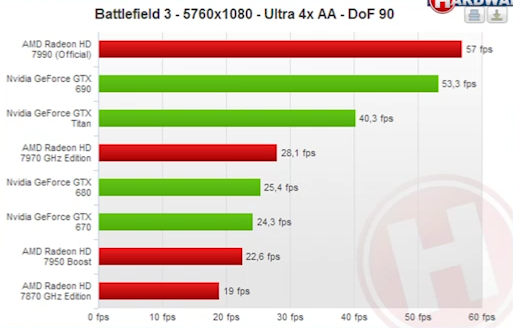Radeon HD 7990 Battlefield 4