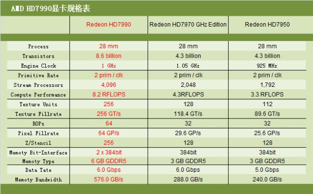 Radeon HD 7990 vs HD 7970 GHz vs HD 7990