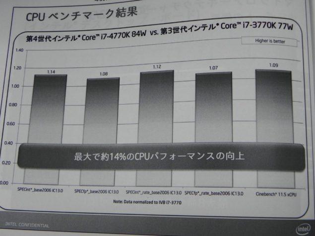 4770K Performance_2