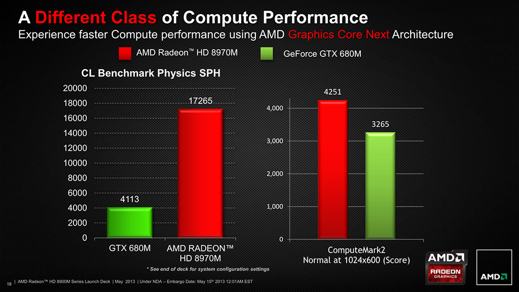 "AMD Unleashes Radeon HD 8970M ""Neptune"" GPU For High ..."