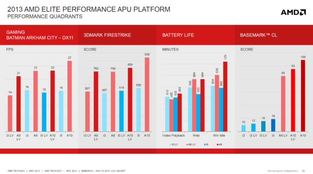 AMD Richland Mobile Performance