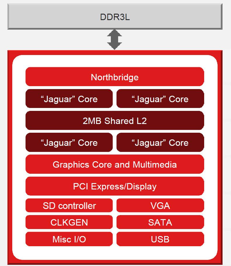 AMD Temash Die