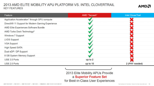 AMD Temash vs Intel Clovertrail