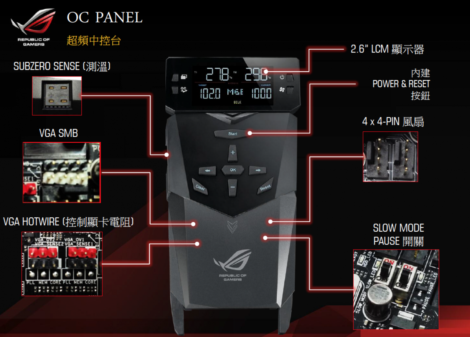 ASUS OC Panel Overclock for ROG Motherboards