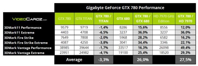 GTX 780 3DMark