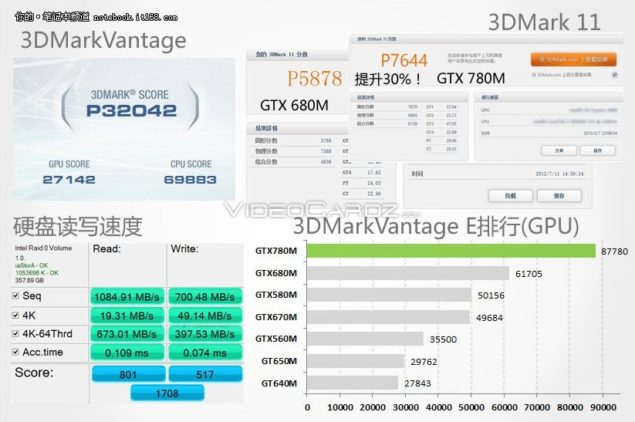 GTX 780M 3DMark Vantage