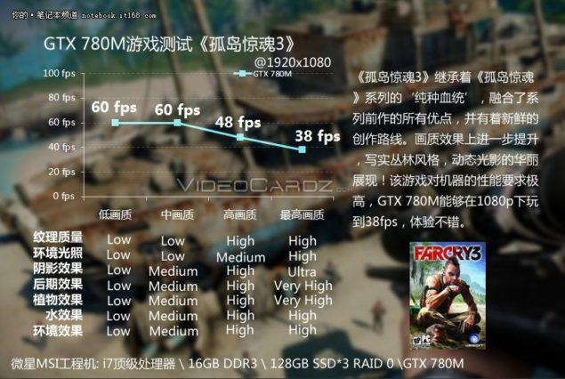 GTX 780M FarCry3