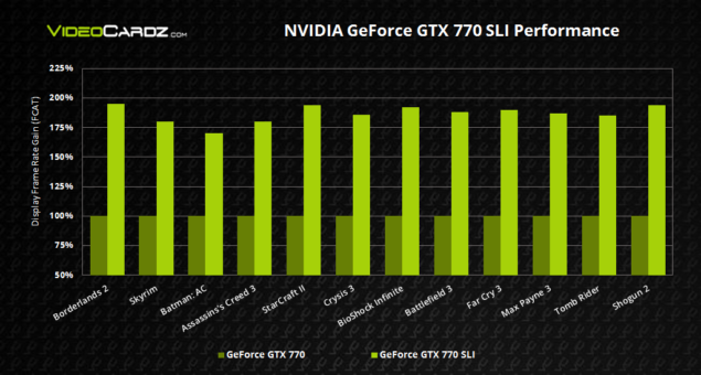GeFOrce GTX 770 SLI