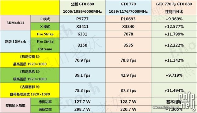 GeForce GTX 770 Benchmarks