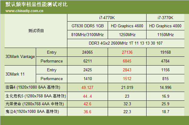 HD 4600 Benchmarks