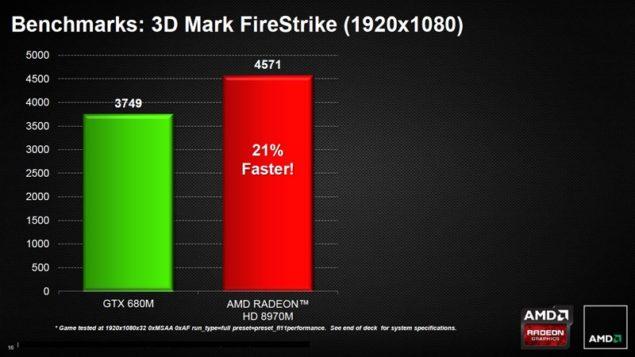 HD 8970M vs GTX 680M