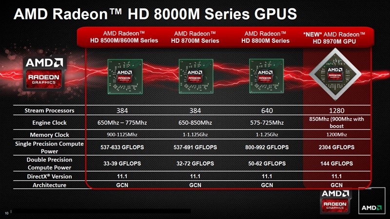 Amd Unleashes Radeon Hd 8970m Neptune Gpu For High Performance Notebooks
